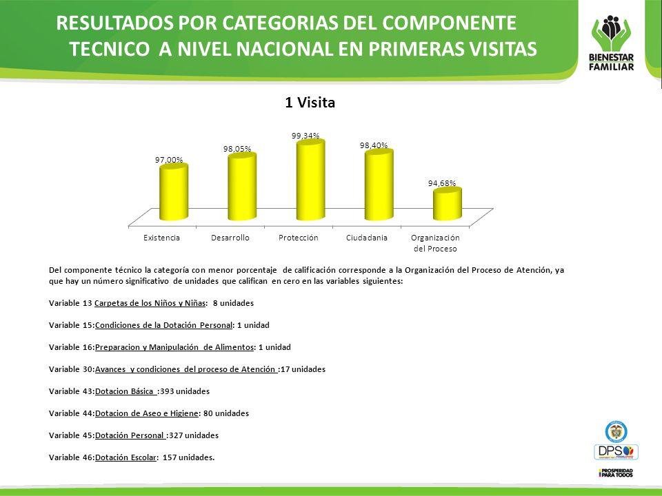 RESULTADOS POR CATEGORIAS DEL COMPONENTE TECNICO A NIVEL NACIONAL EN PRIMERAS VISITAS