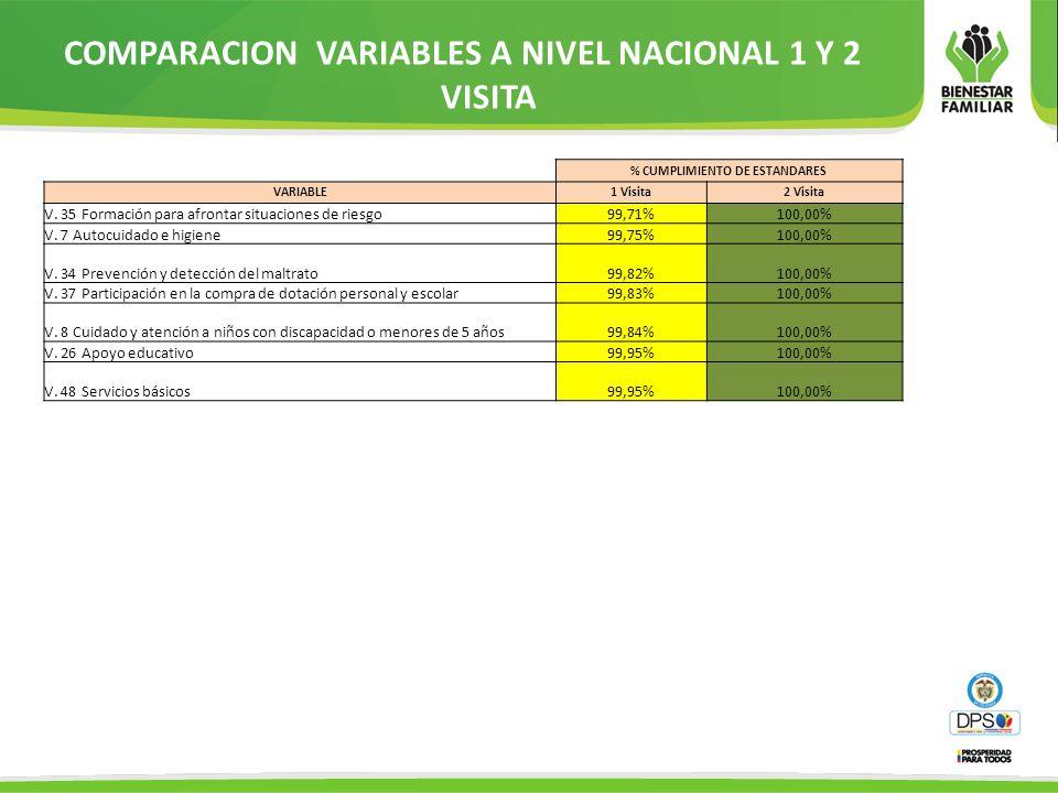 COMPARACION VARIABLES A NIVEL NACIONAL 1 Y 2 VISITA