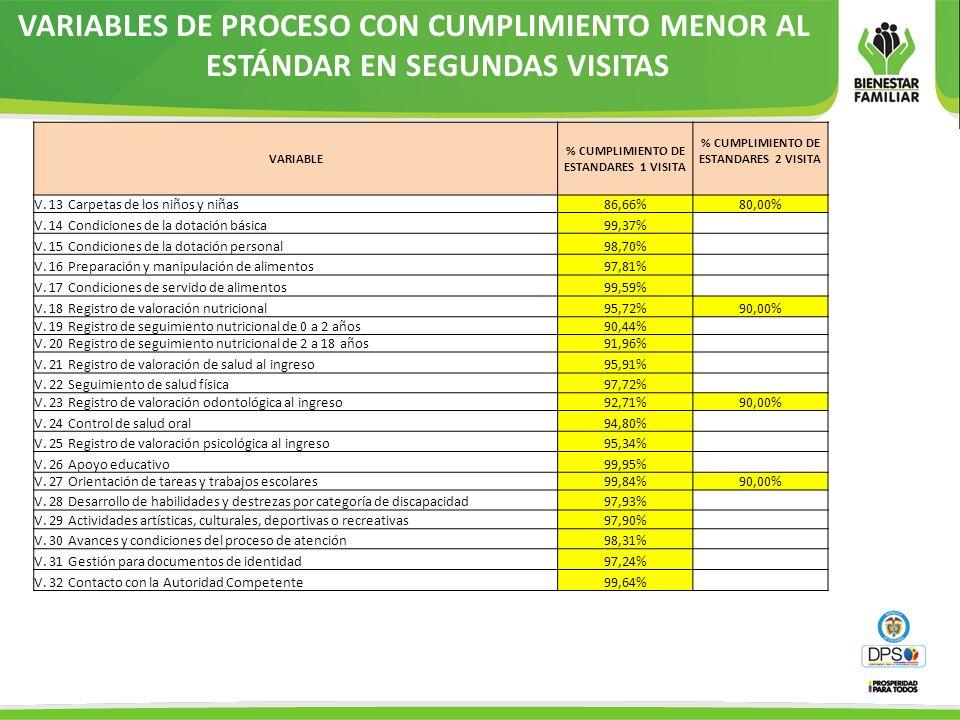 VARIABLES DE PROCESO CON CUMPLIMIENTO MENOR AL ESTÁNDAR EN SEGUNDAS VISITAS