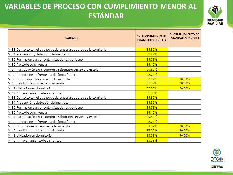 VARIABLES DE PROCESO CON CUMPLIMIENTO MENOR AL ESTÁNDAR