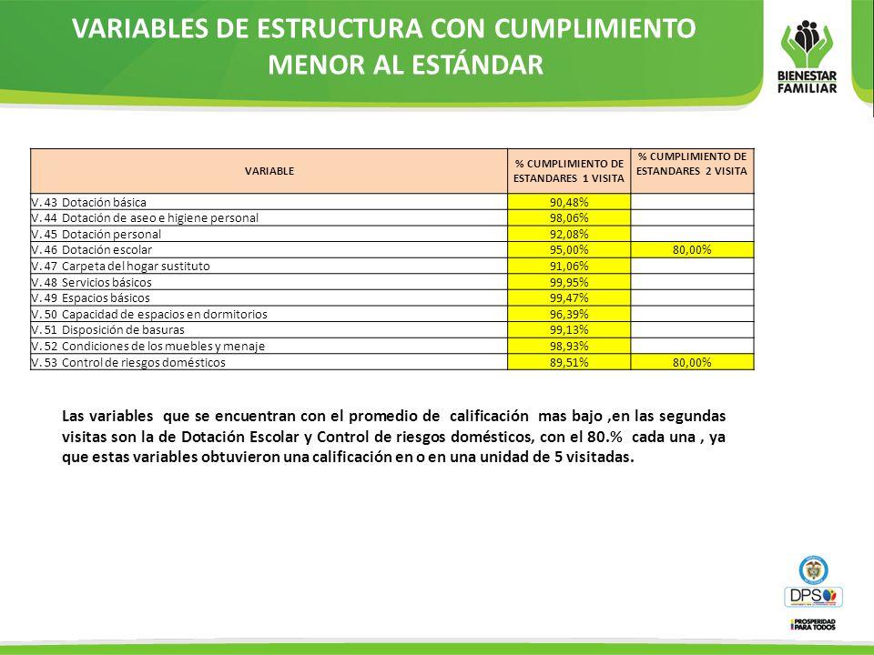 VARIABLES DE ESTRUCTURA CON CUMPLIMIENTO MENOR AL ESTÁNDAR