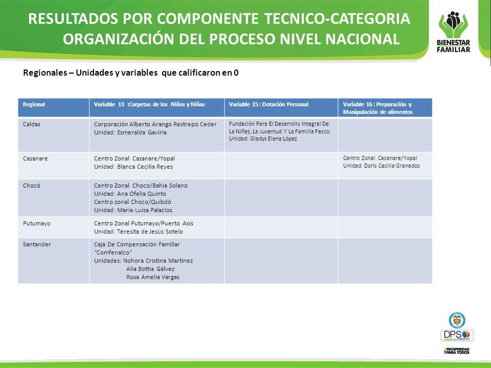 RESULTADOS POR COMPONENTE TECNICO-CATEGORIA ORGANIZACIÓN DEL PROCESO NIVEL NACIONAL