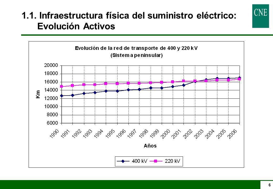 1.1. Infraestructura física del suministro eléctrico: Evolución Activos
