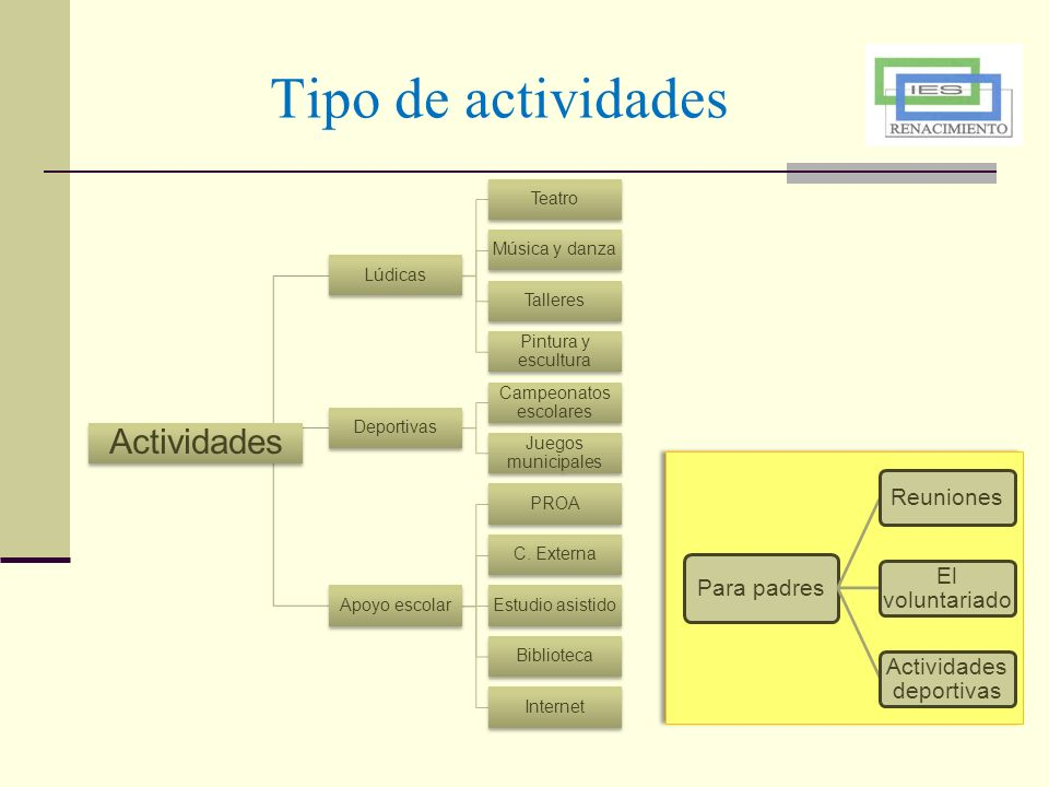 Tipo de actividades Actividades Lúdicas Teatro Música y danza Talleres
