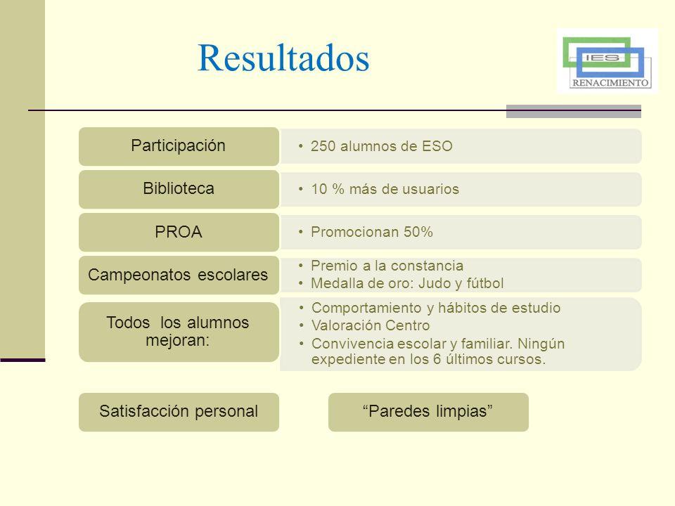 Resultados Participación Biblioteca PROA Campeonatos escolares