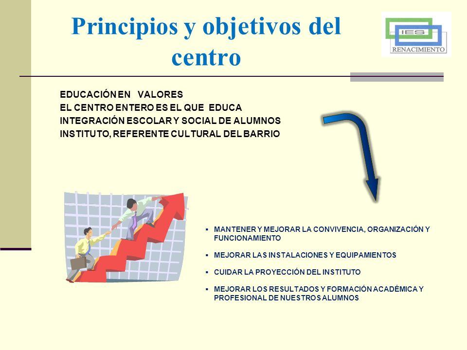 Principios y objetivos del centro