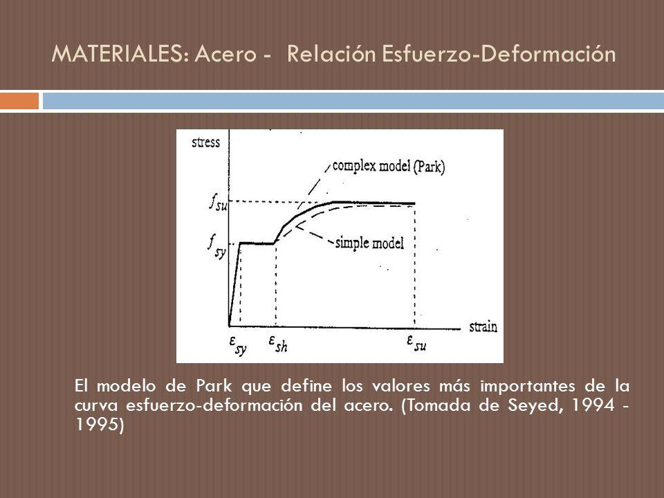 MATERIALES: Acero - Relación Esfuerzo-Deformación