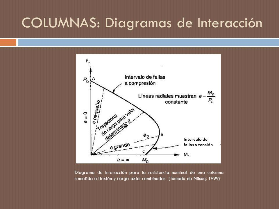 COLUMNAS: Diagramas de Interacción