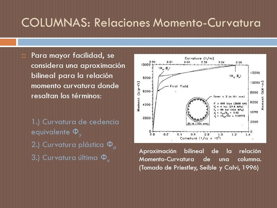 COLUMNAS: Relaciones Momento-Curvatura
