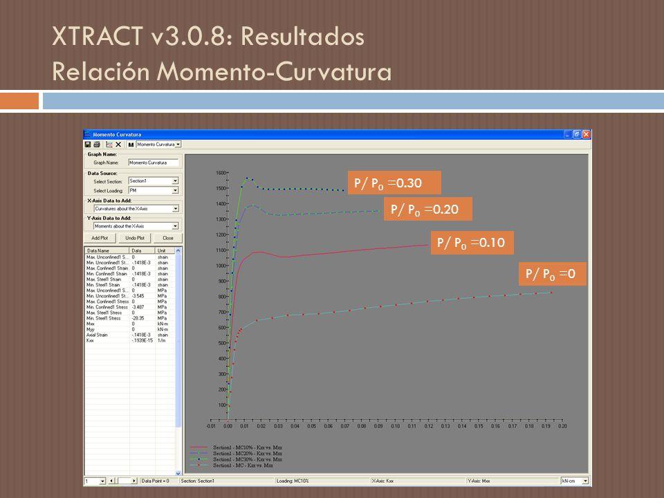 XTRACT v3.0.8: Resultados Relación Momento-Curvatura