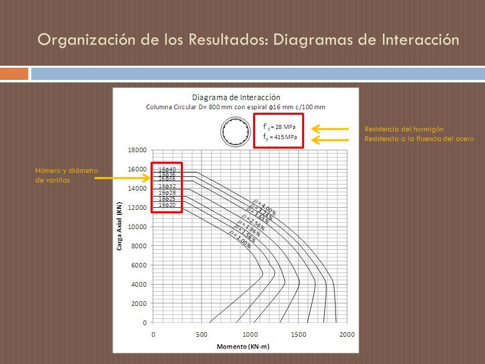 Organización de los Resultados: Diagramas de Interacción