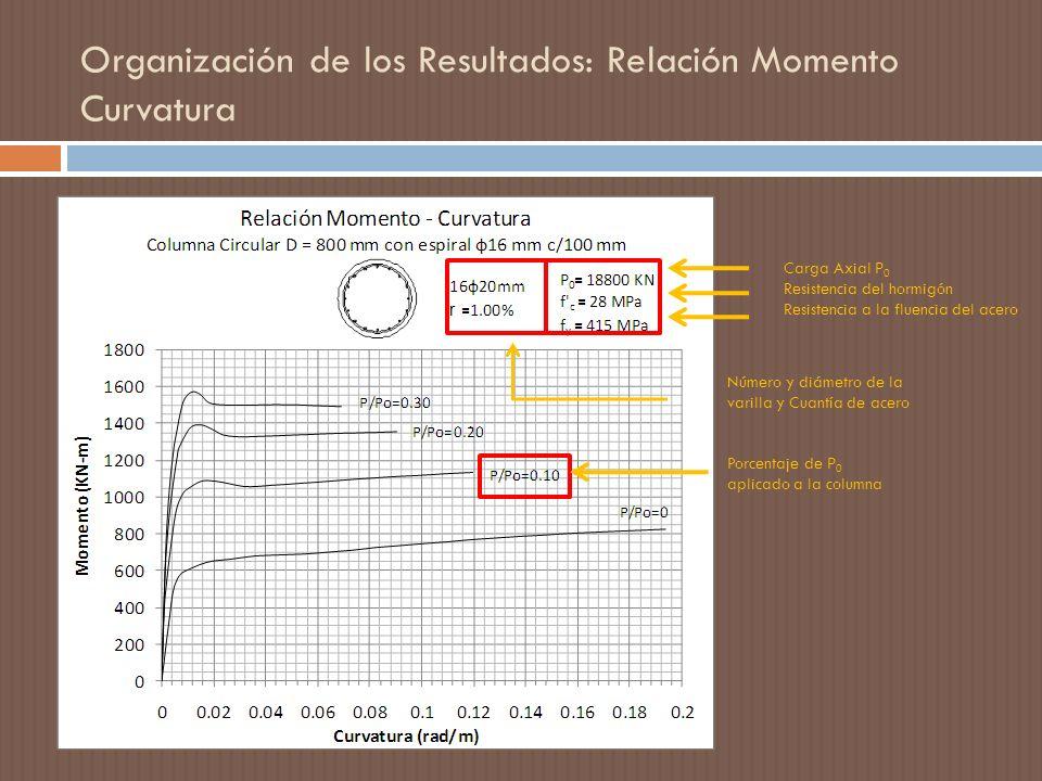 Organización de los Resultados: Relación Momento Curvatura