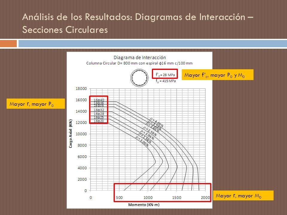 Análisis de los Resultados: Diagramas de Interacción – Secciones Circulares
