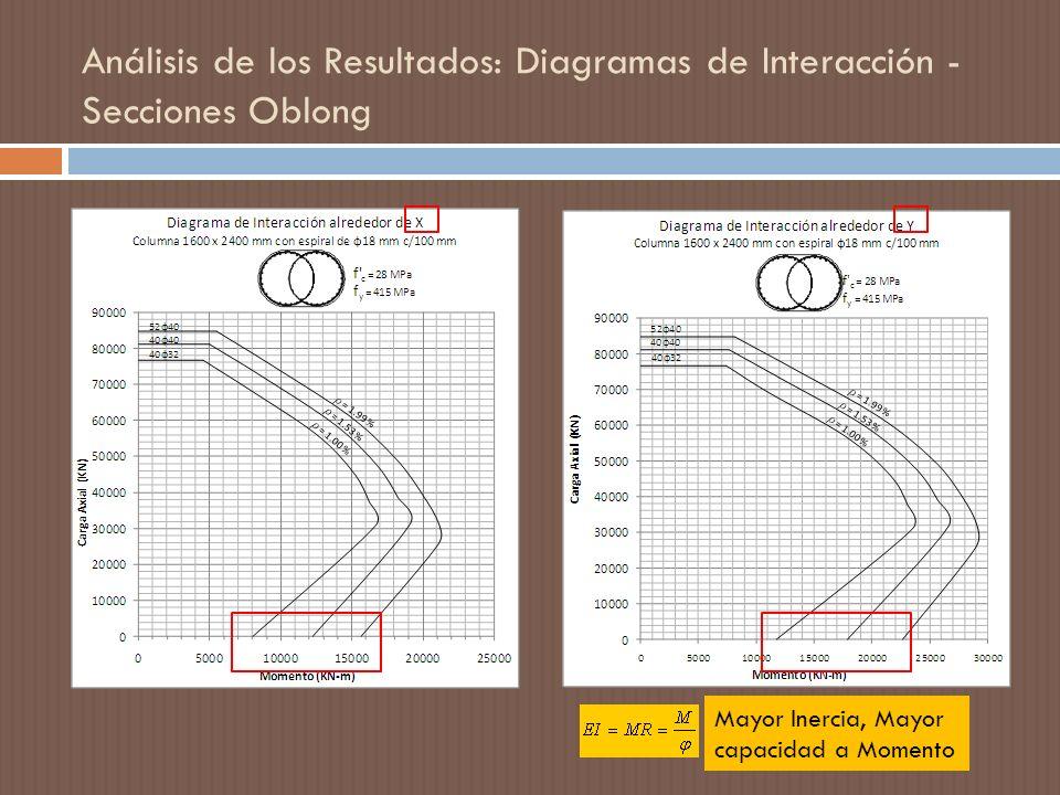 Análisis de los Resultados: Diagramas de Interacción - Secciones Oblong