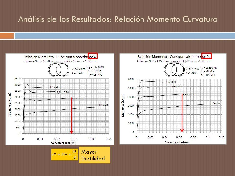 Análisis de los Resultados: Relación Momento Curvatura