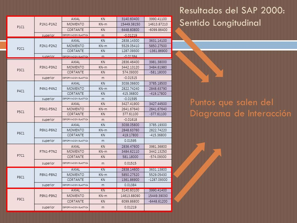 Resultados del SAP 2000: Sentido Longitudinal