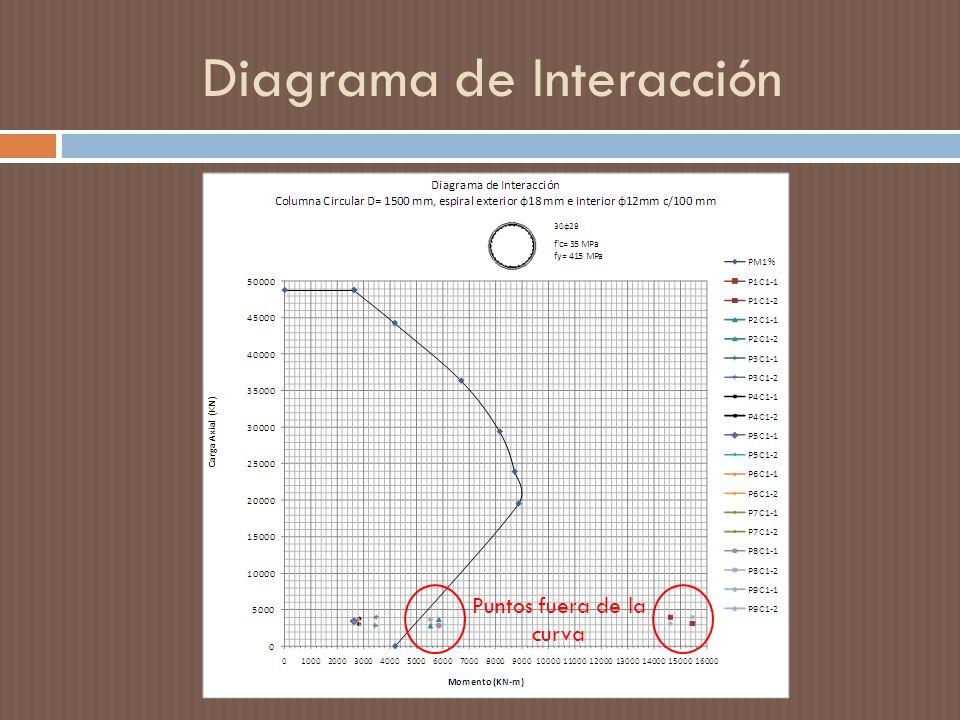 Diagrama de Interacción
