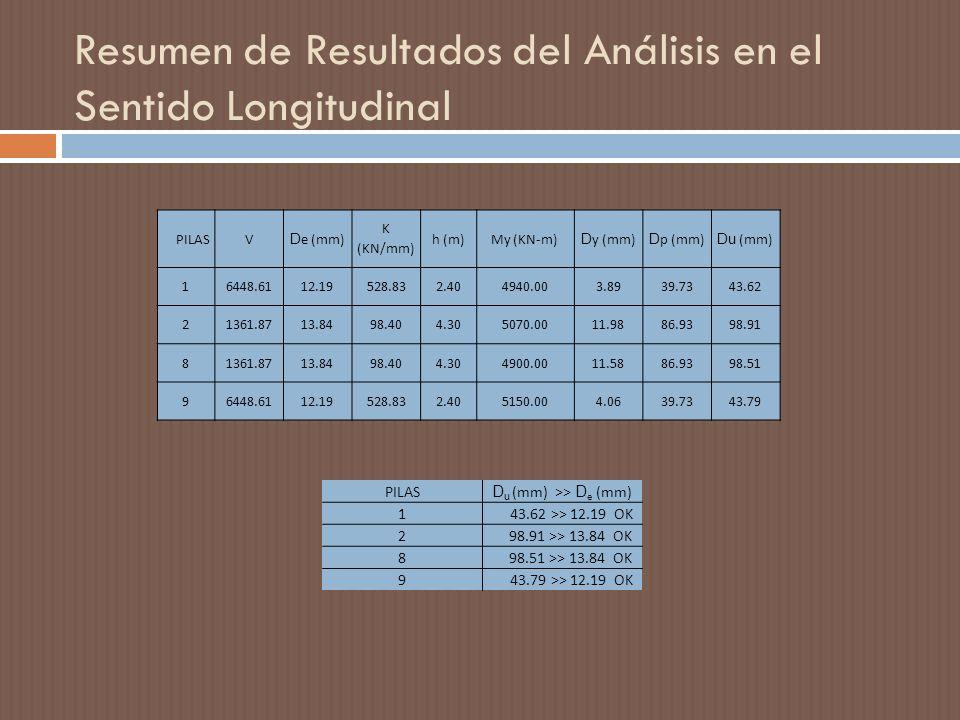 Resumen de Resultados del Análisis en el Sentido Longitudinal