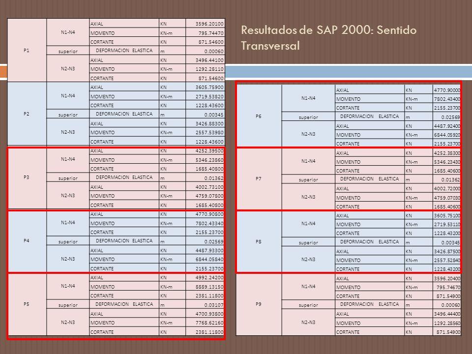 Resultados de SAP 2000: Sentido Transversal