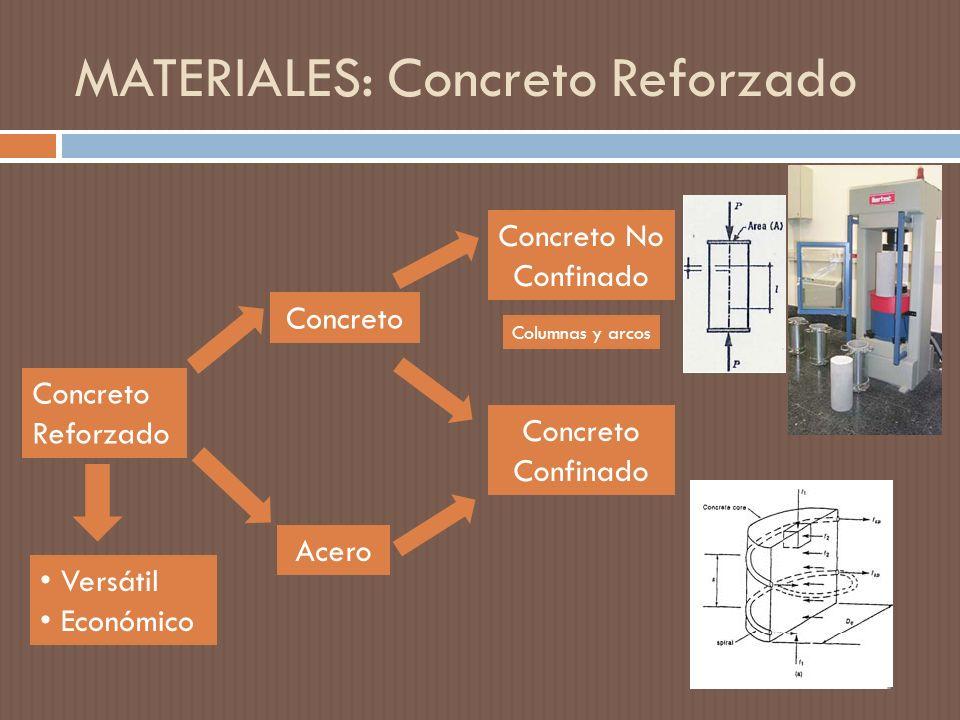 MATERIALES: Concreto Reforzado