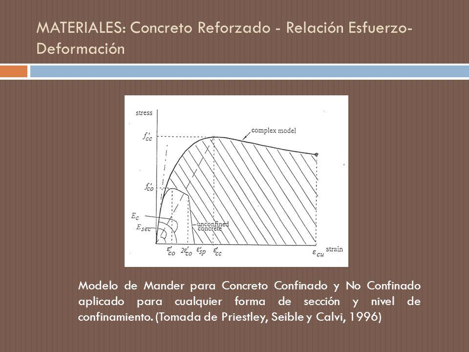 MATERIALES: Concreto Reforzado - Relación Esfuerzo-Deformación