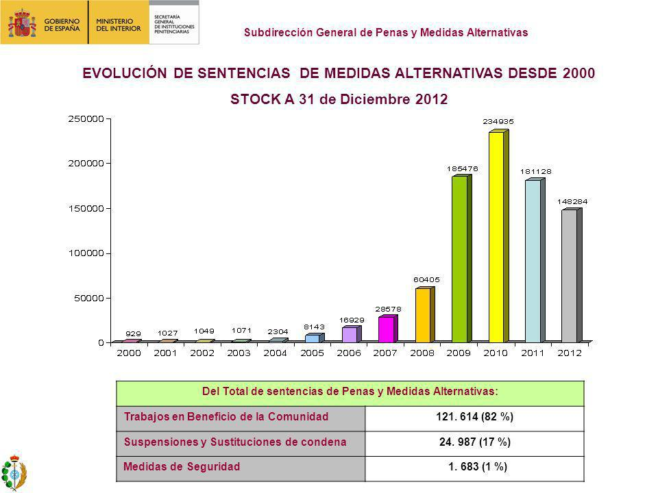 EVOLUCIÓN DE SENTENCIAS DE MEDIDAS ALTERNATIVAS DESDE 2000