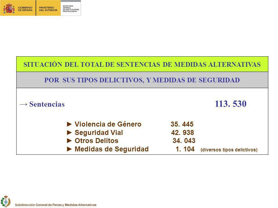 SITUACIÓN DEL TOTAL DE SENTENCIAS DE MEDIDAS ALTERNATIVAS