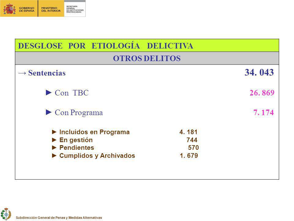 DESGLOSE POR ETIOLOGÍA DELICTIVA OTROS DELITOS → Sentencias 34. 043