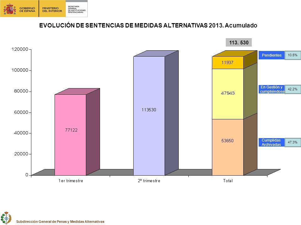 EVOLUCIÓN DE SENTENCIAS DE MEDIDAS ALTERNATIVAS 2013. Acumulado