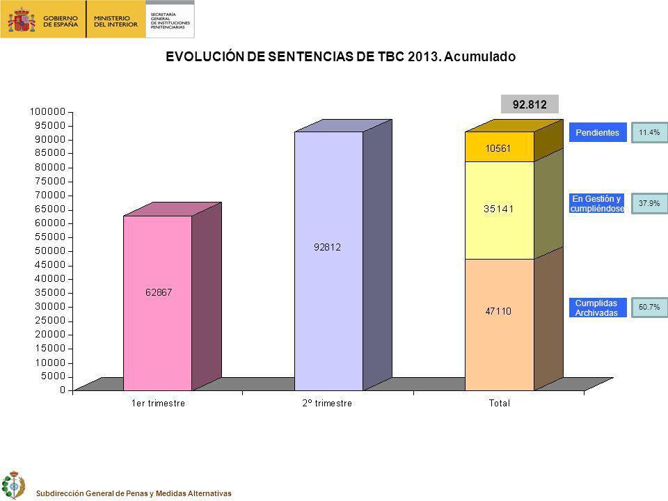 EVOLUCIÓN DE SENTENCIAS DE TBC 2013. Acumulado