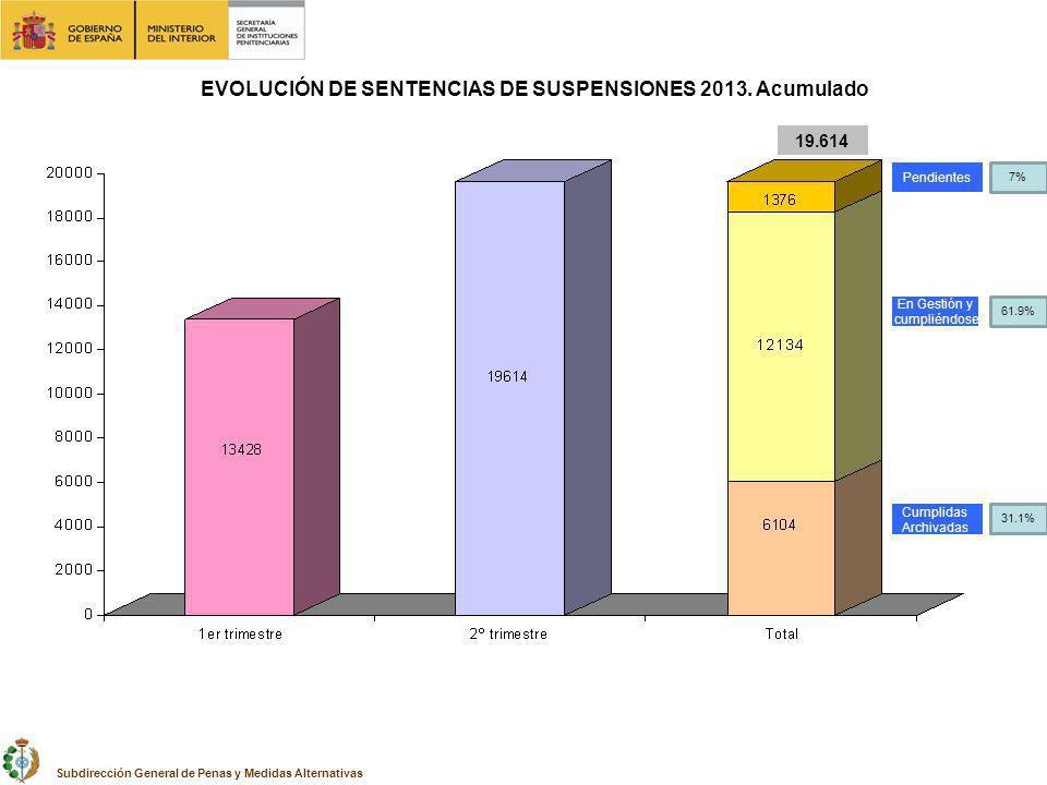 EVOLUCIÓN DE SENTENCIAS DE SUSPENSIONES 2013. Acumulado