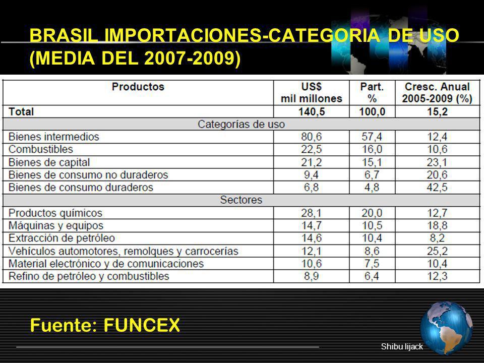 BRASIL IMPORTACIONES-CATEGORIA DE USO (MEDIA DEL 2007-2009)