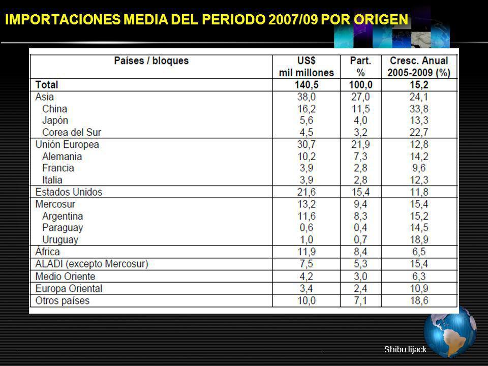IMPORTACIONES MEDIA DEL PERIODO 2007/09 POR ORIGEN
