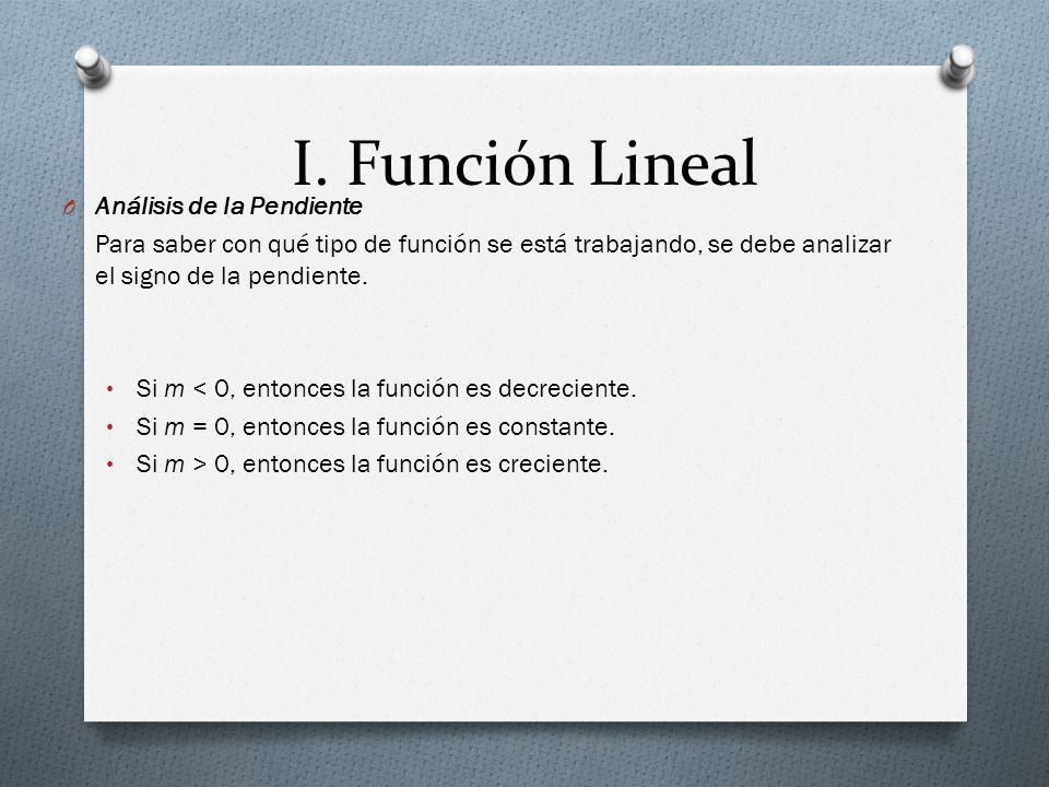 I. Función Lineal Análisis de la Pendiente