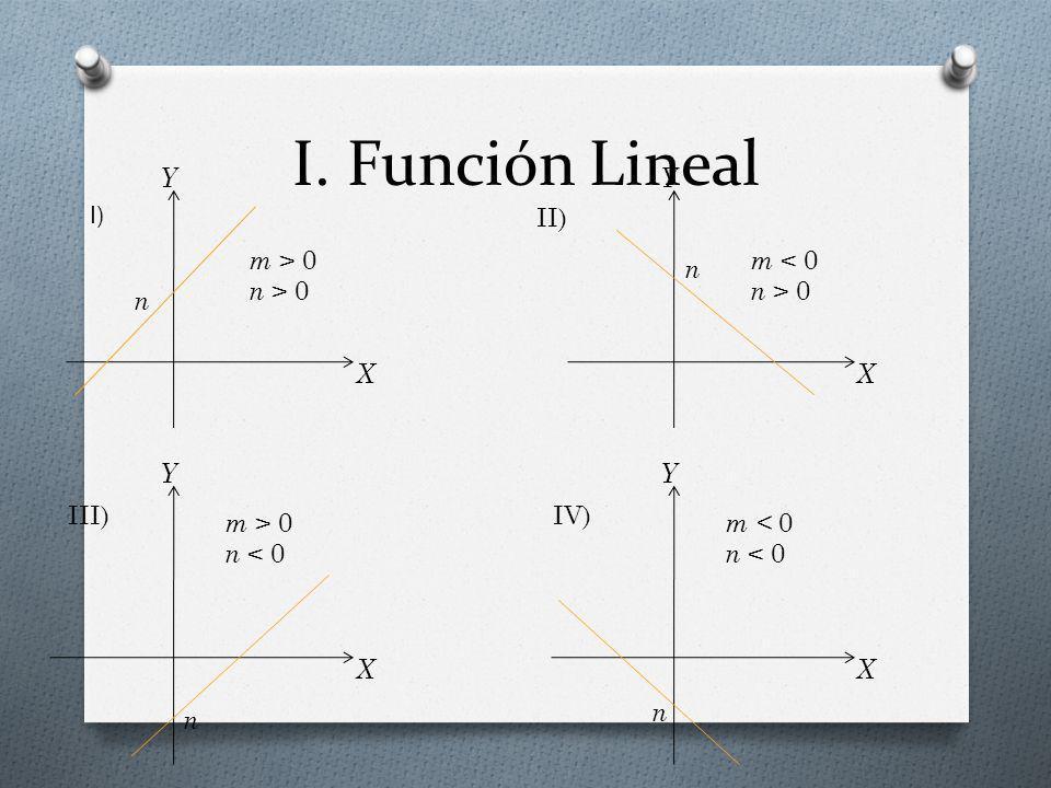 I. Función Lineal I) X Y n m > 0 n > 0 m < 0 n < 0 II)