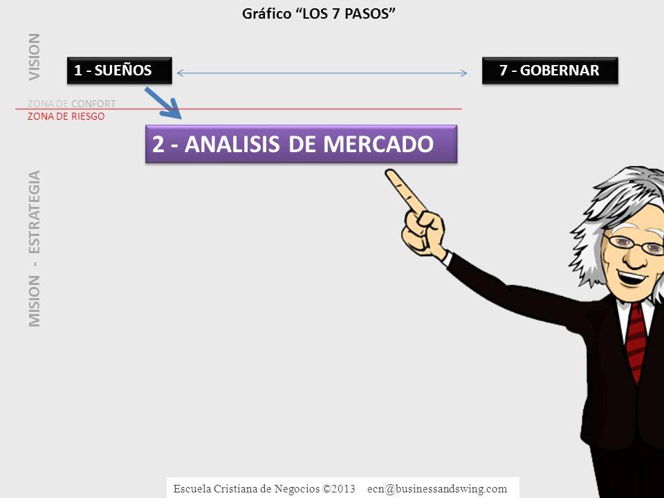 2 - ANALISIS DE MERCADO Gráfico LOS 7 PASOS VISION 1 - SUEÑOS