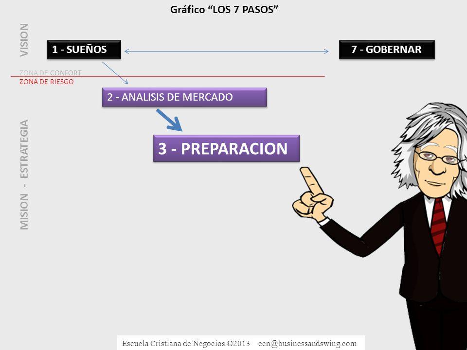 3 - PREPARACION Gráfico LOS 7 PASOS VISION 1 - SUEÑOS 7 - GOBERNAR