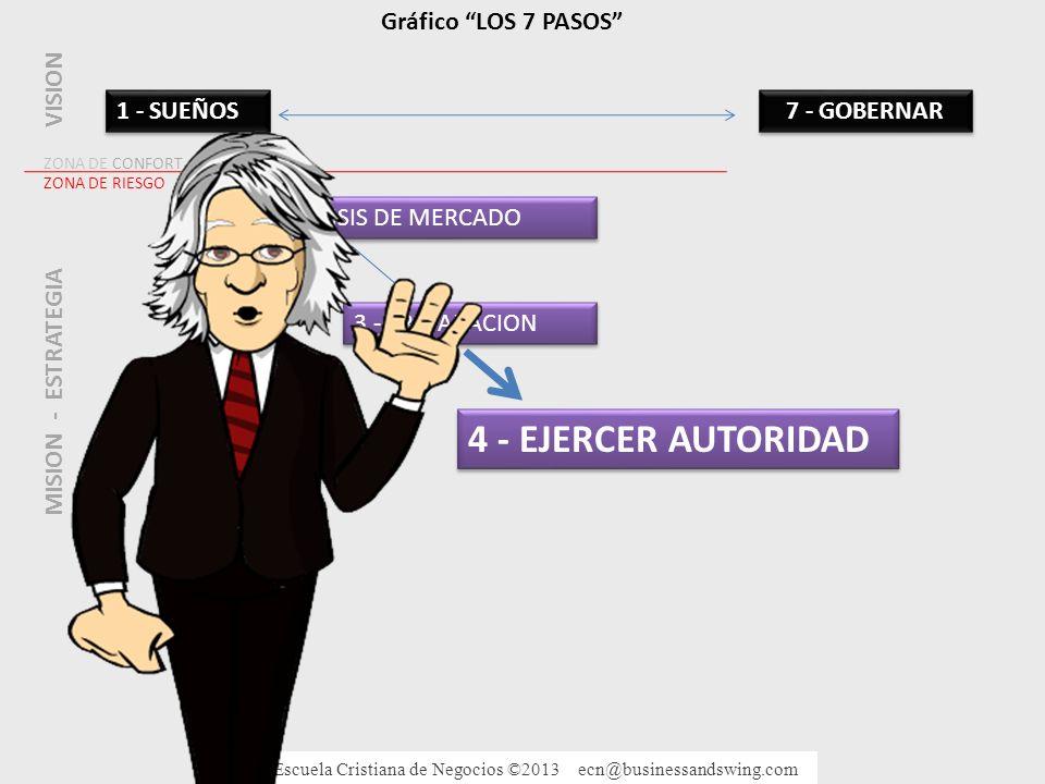 4 - EJERCER AUTORIDAD Gráfico LOS 7 PASOS VISION 1 - SUEÑOS