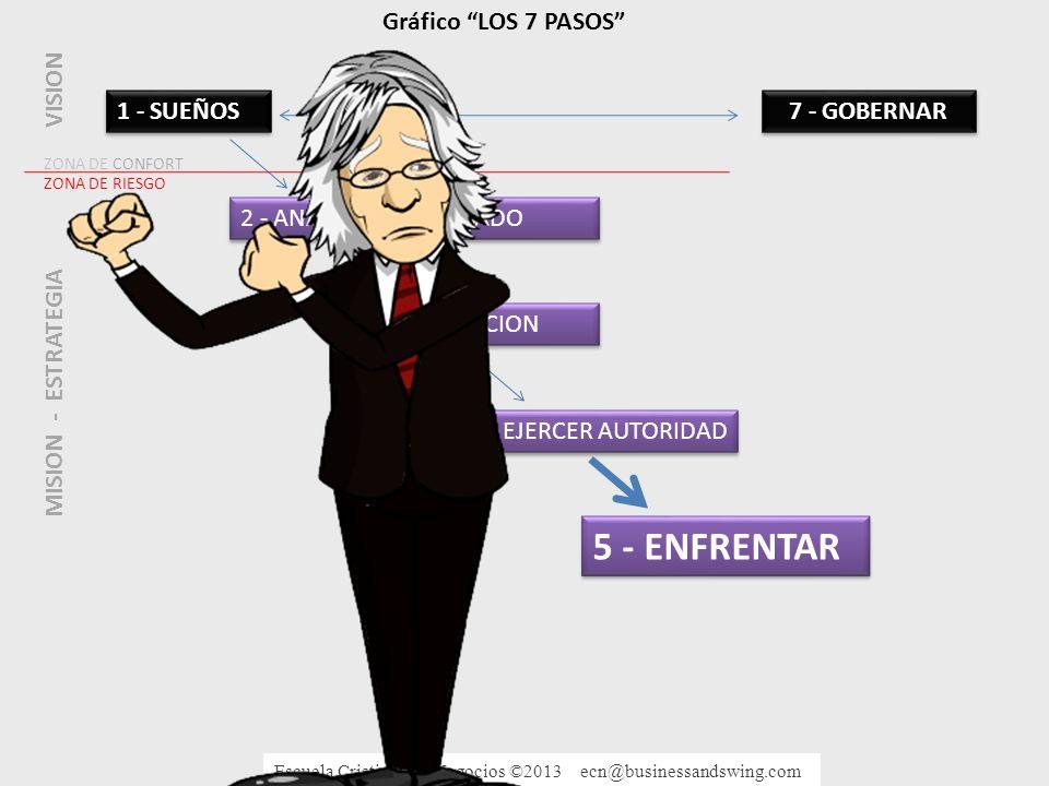 5 - ENFRENTAR Gráfico LOS 7 PASOS VISION 1 - SUEÑOS 7 - GOBERNAR