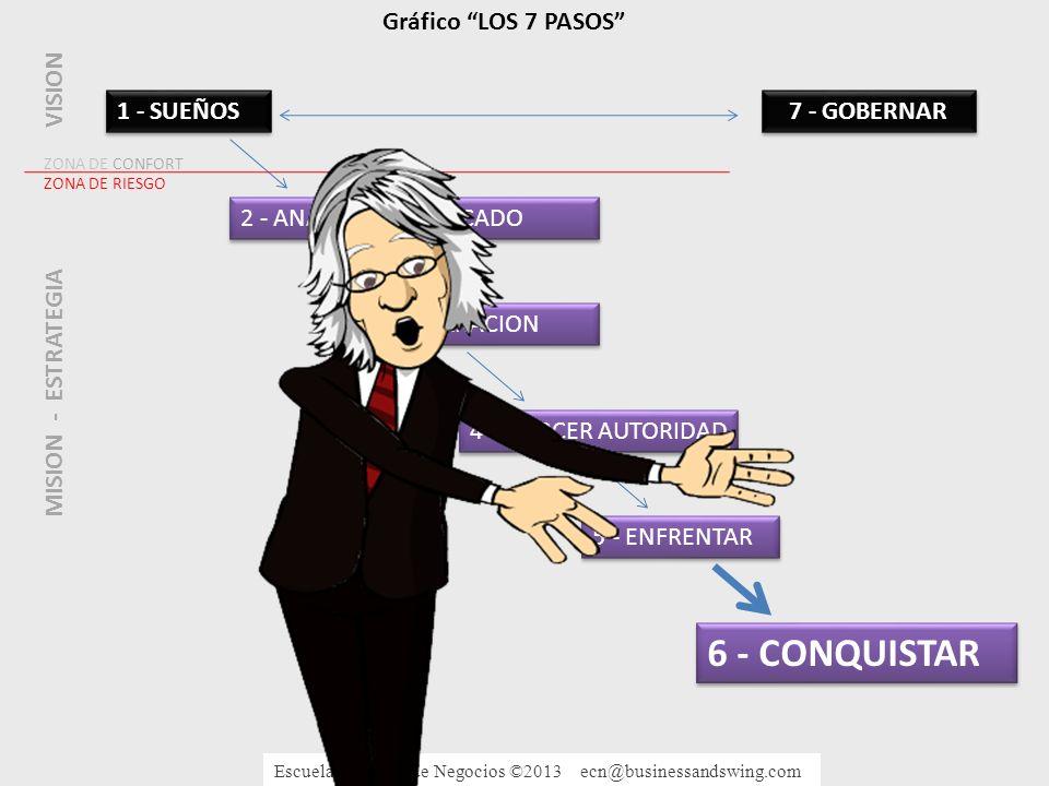 6 - CONQUISTAR Gráfico LOS 7 PASOS VISION 1 - SUEÑOS 7 - GOBERNAR