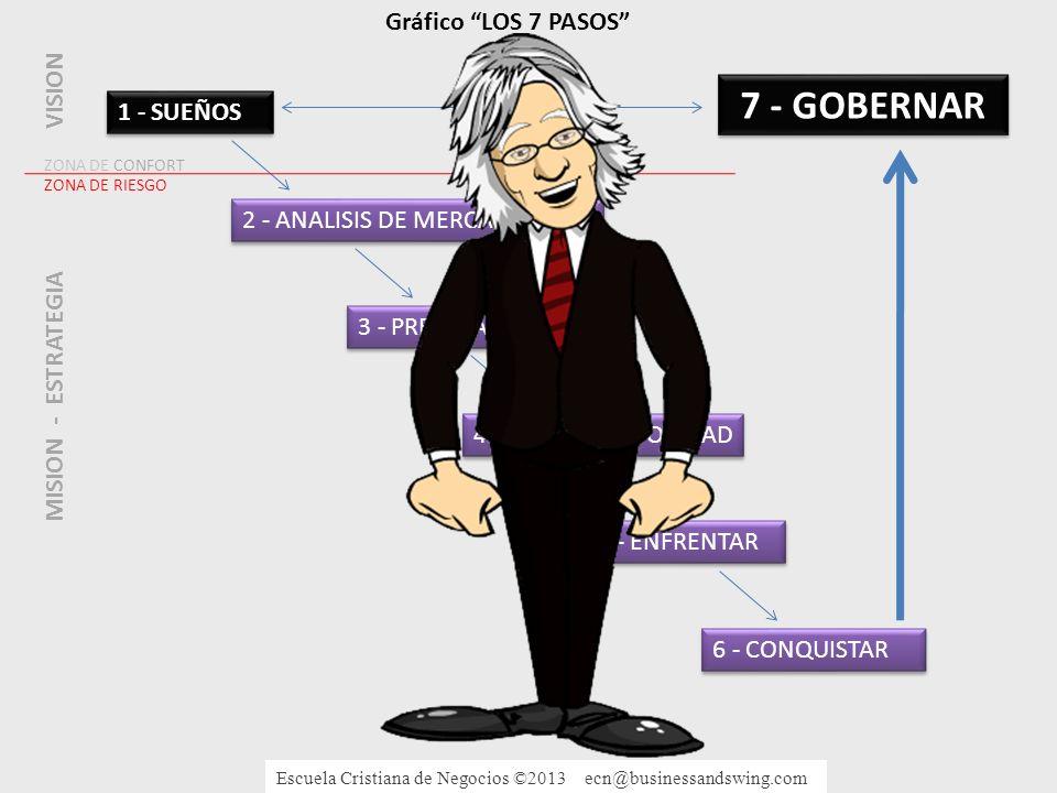 7 - GOBERNAR Gráfico LOS 7 PASOS VISION 1 - SUEÑOS