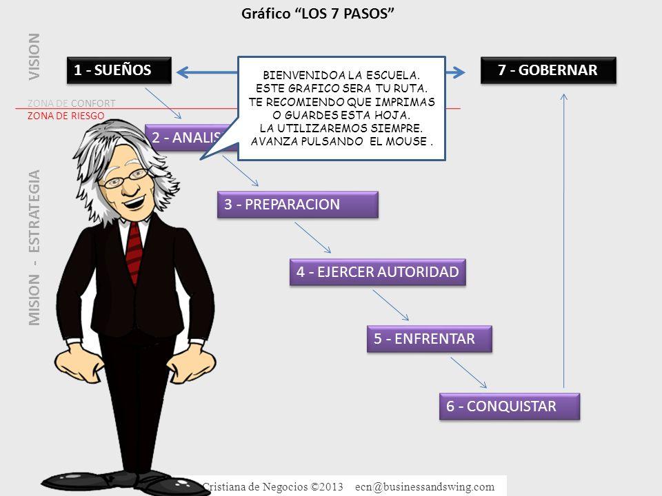 Gráfico LOS 7 PASOS VISION 7 - GOBERNAR MISION - ESTRATEGIA
