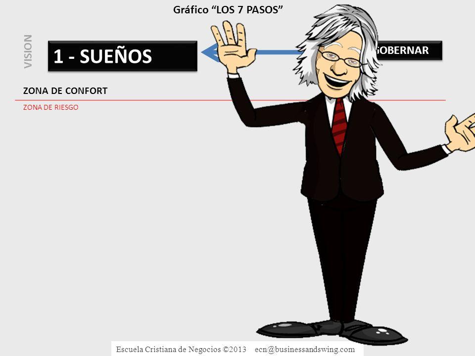 1 - SUEÑOS Gráfico LOS 7 PASOS VISION 7 - GOBERNAR ZONA DE CONFORT