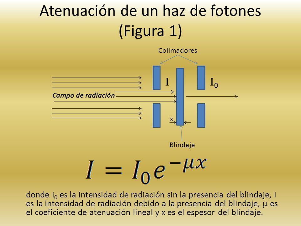 Atenuación de un haz de fotones (Figura 1)