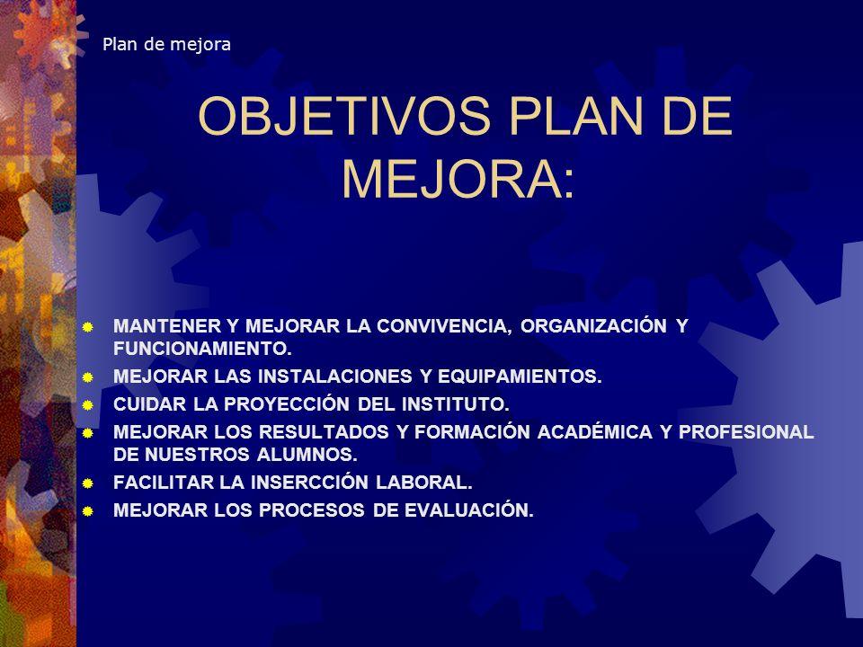 OBJETIVOS PLAN DE MEJORA: