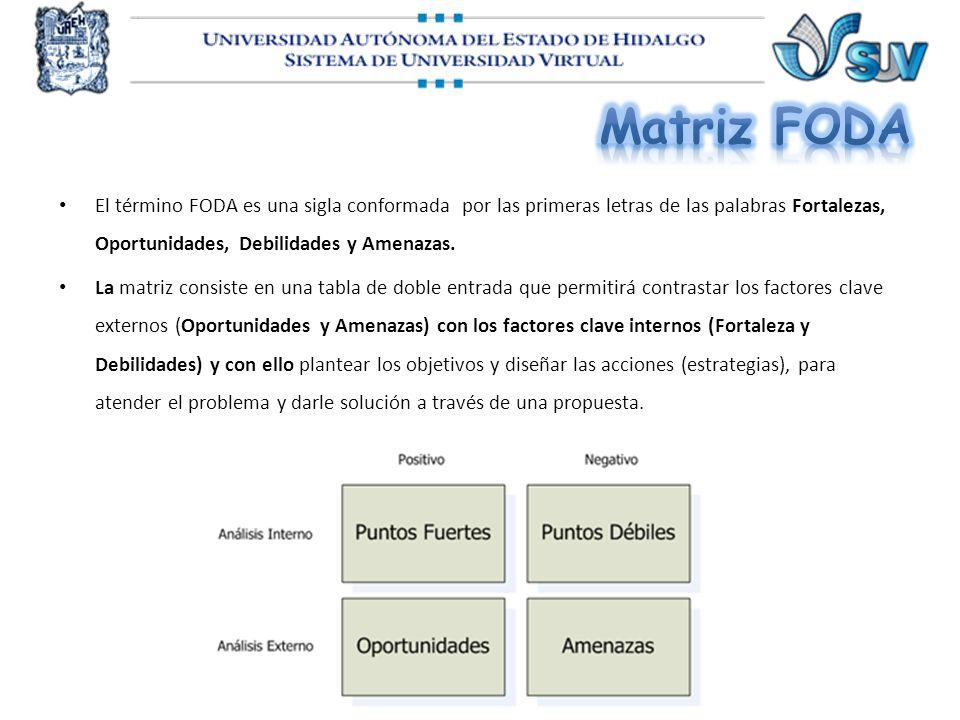 Matriz FODA El término FODA es una sigla conformada por las primeras letras de las palabras Fortalezas, Oportunidades, Debilidades y Amenazas.
