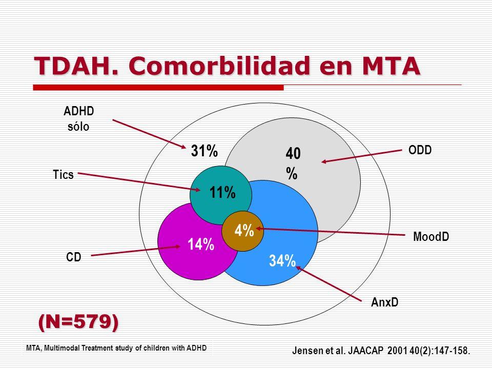 TDAH. Comorbilidad en MTA