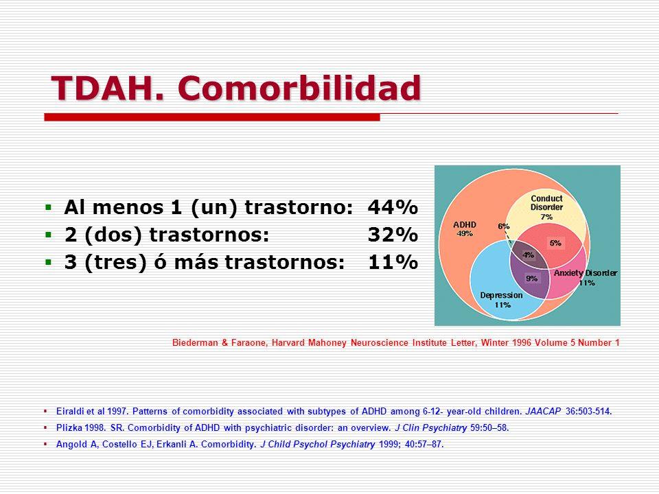 TDAH. Comorbilidad Al menos 1 (un) trastorno: 44%