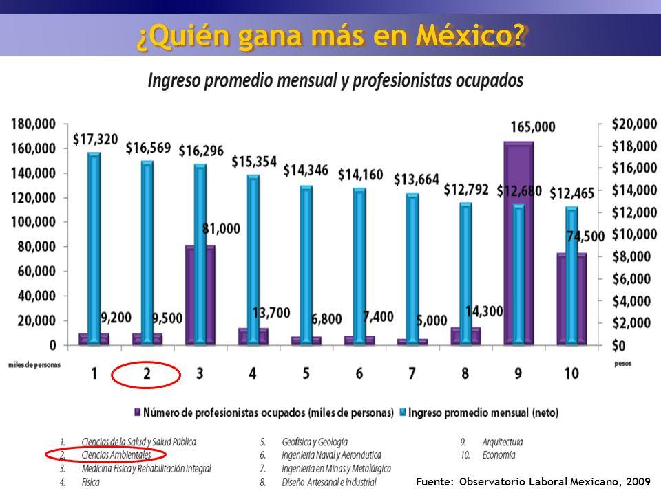 ¿Quién gana más en México