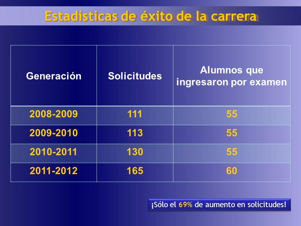 Estadísticas de éxito de la carrera Alumnos que ingresaron por examen